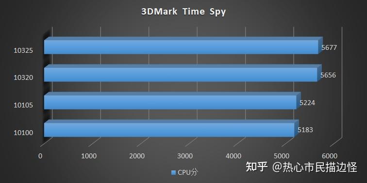 intel-comet-lake-refresh-core-i3-10325-core-i3-10105-desktop-cpu-benchmarks-_15