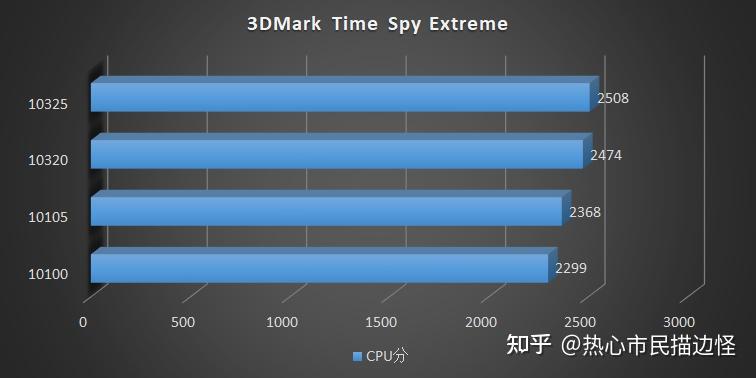 intel-comet-lake-refresh-core-i3-10325-core-i3-10105-desktop-cpu-benchmarks-_16