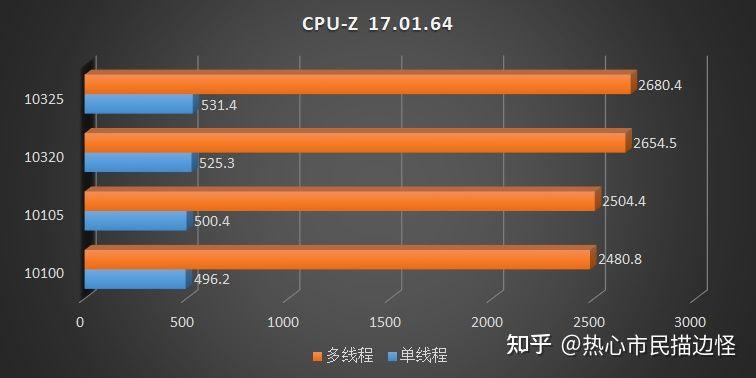 intel-comet-lake-refresh-core-i3-10325-core-i3-10105-desktop-cpu-benchmarks-_2