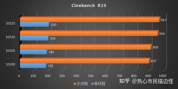 intel-comet-lake-refresh-core-i3-10325-core-i3-10105-desktop-cpu-benchmarks-_4