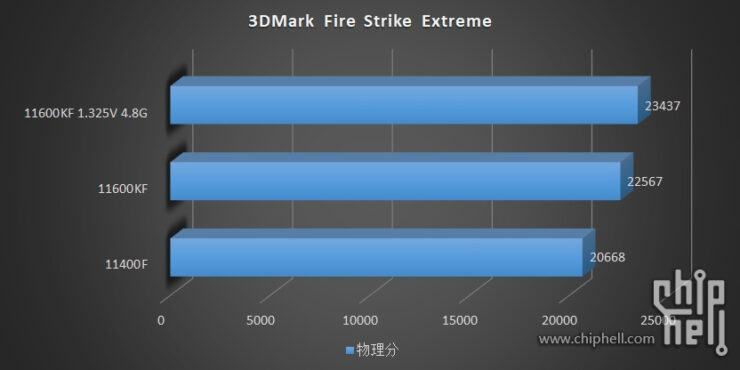 intel-core-i5-11600kf-core-i5-11400-6-core-rocket-lake-desktop-cpu-benchmarks-leak-_-3dmark-fire-strike-extreme