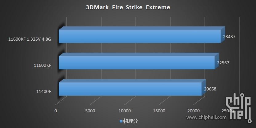 intel-core-i5-11600kf-core-i5-11400-6-core-rocket-lake-desktop-cpu-benchmarks-leak-_-3dmark-fire-strike-extreme