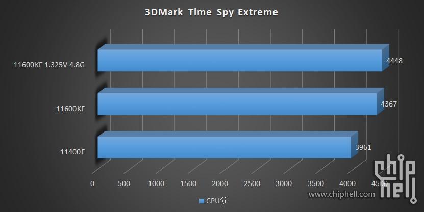 intel-core-i5-11600kf-core-i5-11400-6-core-rocket-lake-desktop-cpu-benchmarks-leak-_-3dmark-time-spy-extreme
