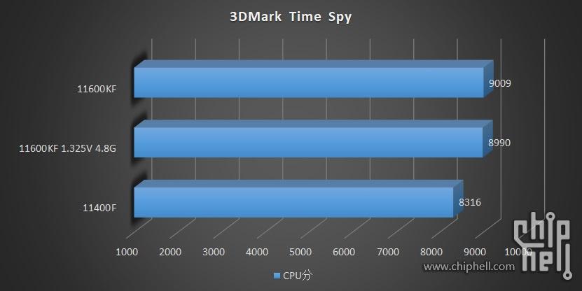 intel-core-i5-11600kf-core-i5-11400-6-core-rocket-lake-desktop-cpu-benchmarks-leak-_-3dmark-time-spy