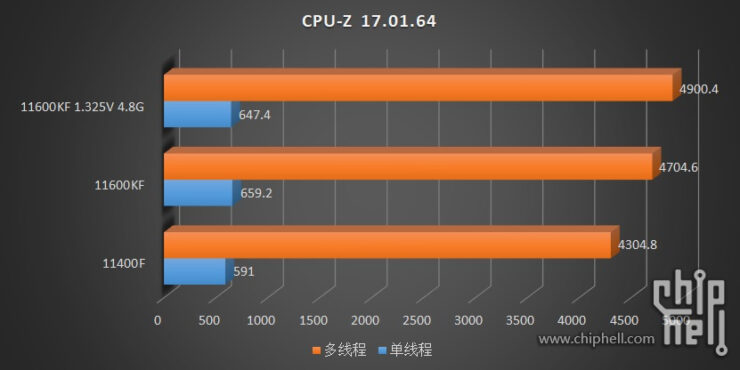 intel-core-i5-11600kf-core-i5-11400-6-core-rocket-lake-desktop-cpu-benchmarks-leak-_-cpuz