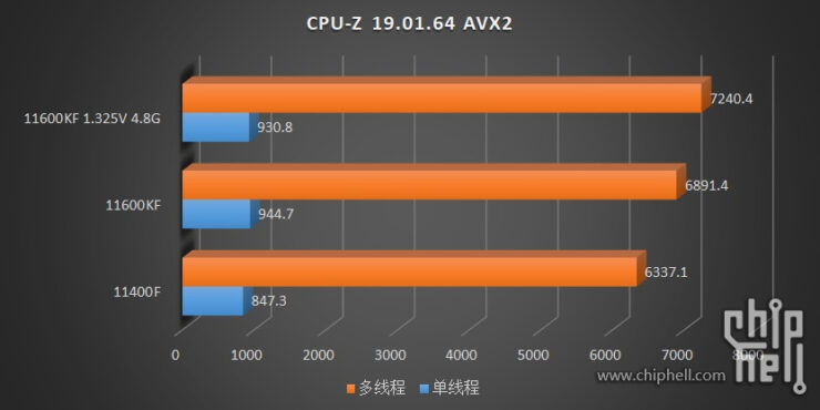 intel-core-i5-11600kf-core-i5-11400-6-core-rocket-lake-desktop-cpu-benchmarks-leak-_-cpuz-avx2