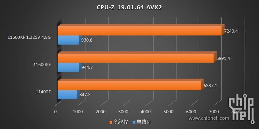 intel-core-i5-11600kf-core-i5-11400-6-core-rocket-lake-desktop-cpu-benchmarks-leak-_-cpuz-avx2