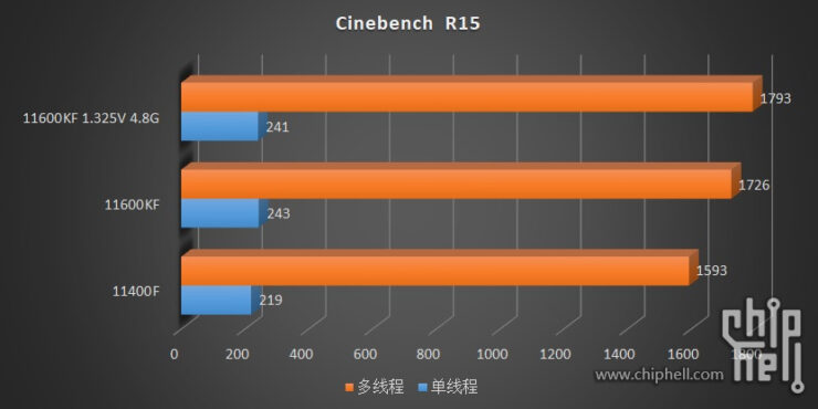 intel-core-i5-11600kf-core-i5-11400-6-core-rocket-lake-desktop-cpu-benchmarks-leak-_-cinebench-r15
