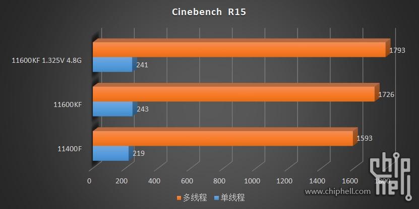 intel-core-i5-11600kf-core-i5-11400-6-core-rocket-lake-desktop-cpu-benchmarks-leak-_-cinebench-r15