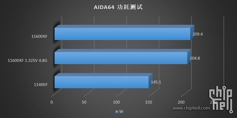 intel-core-i5-11600kf-core-i5-11400-6-core-rocket-lake-desktop-cpu-benchmarks-leak-_aida64-power