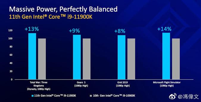 Intel Core i9-11900K Rocket Lake 8 Core CPU vs Core i9-10900K Comet Lake 10 Core CPU Gaming Benchmarks