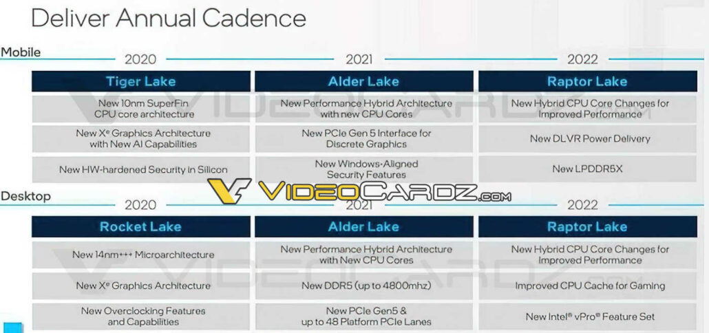 Intel's Leaked CPU roadmap shows Raptor Lake to replace Alder Lake mobility and desktop CPUs in 2022.