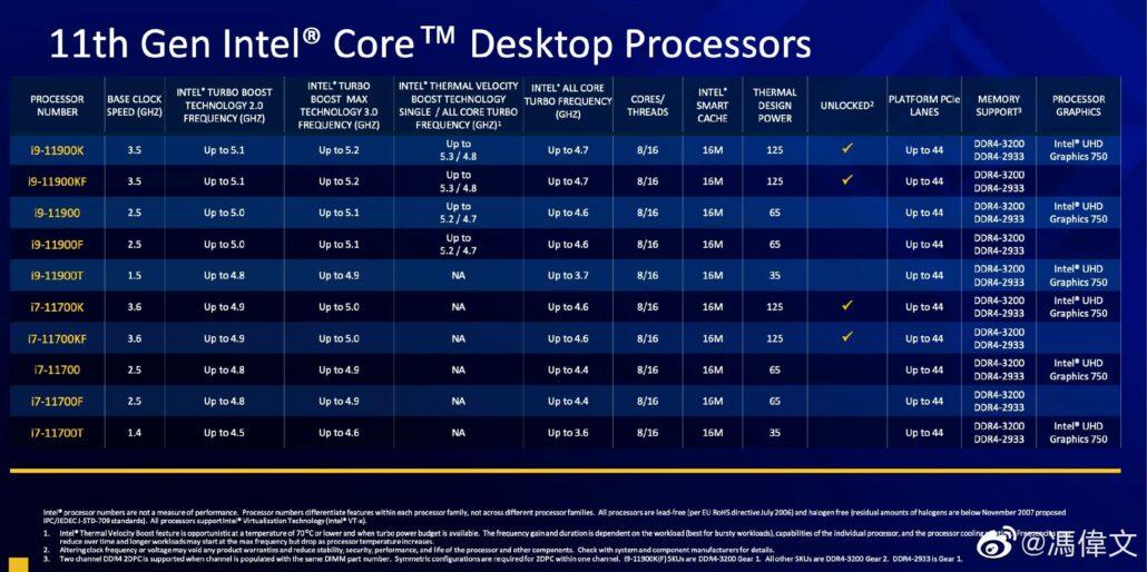 Intel Rocket Lake 11th Gen Desktop CPU Core i9 & Core i7 Specifications