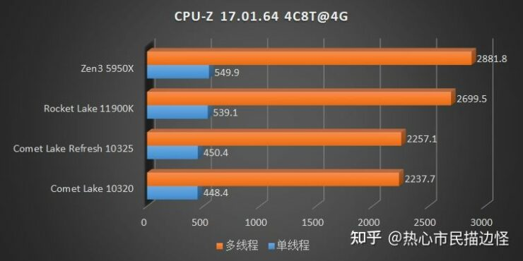 intel-rocket-lake-vs-intel-comet-lake-refresh-vs-amd-ryzen-5000-zen-3-desktop-cpu-ipc-performance-tests-_1