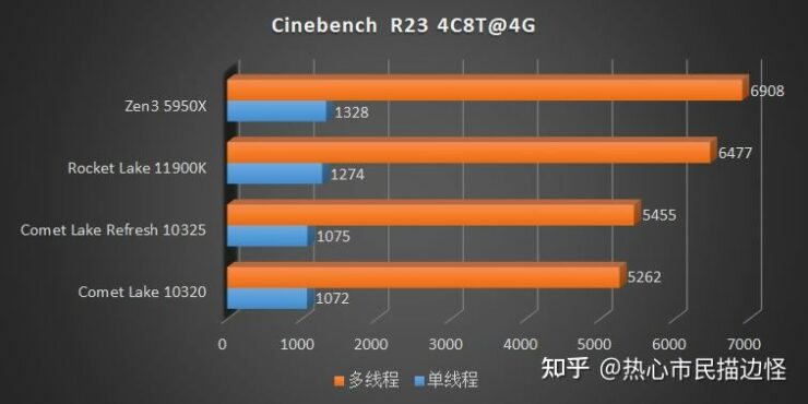 intel-rocket-lake-vs-intel-comet-lake-refresh-vs-amd-ryzen-5000-zen-3-desktop-cpu-ipc-performance-tests-_2