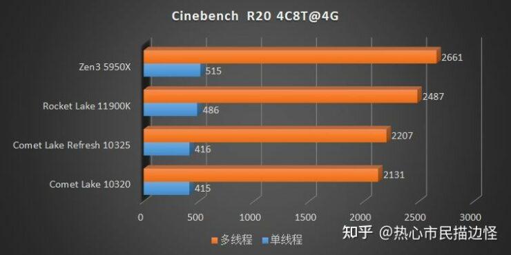 intel-rocket-lake-vs-intel-comet-lake-refresh-vs-amd-ryzen-5000-zen-3-desktop-cpu-ipc-performance-tests-_3