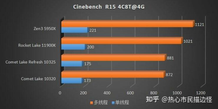 intel-rocket-lake-vs-intel-comet-lake-refresh-vs-amd-ryzen-5000-zen-3-desktop-cpu-ipc-performance-tests-_4