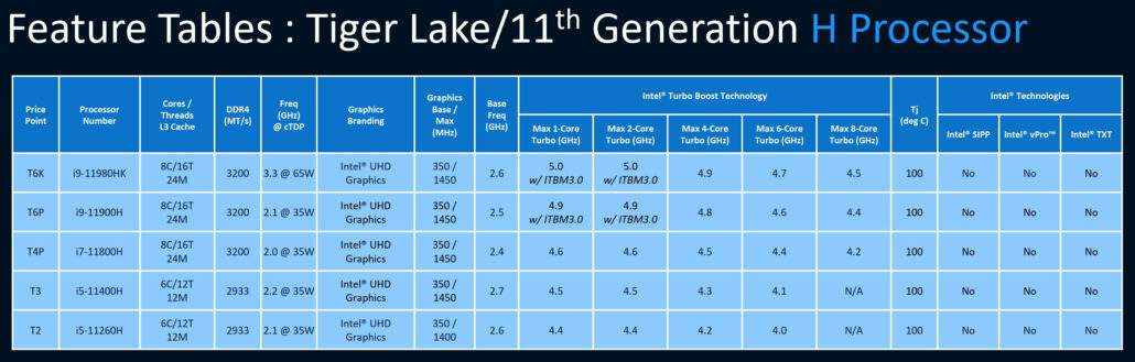 Intel Tiger Lake-H 45W Full CPU Specifications Leak Core i9, Core i7, Core i5 Laptop High-End CPUs _1
