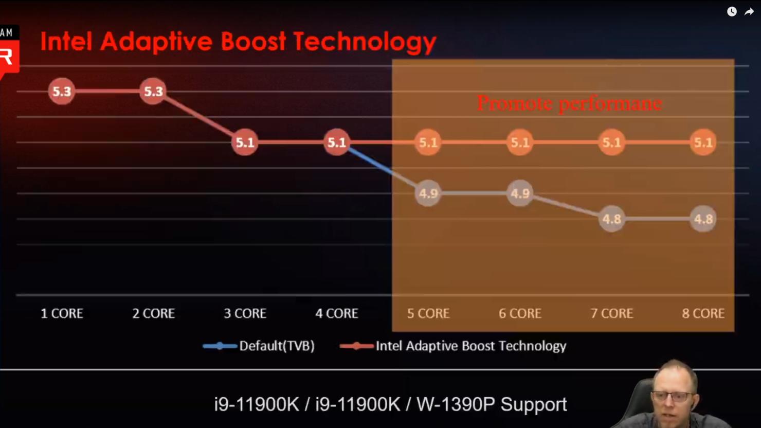 msi-intel-11th-gen-rocket-lake-desktop-cpu-overclocking-power-limits-temperatures-adaptive-boost-technology-gear-modes-detailed-_15