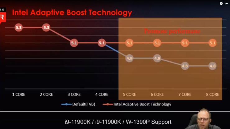 msi-intel-11th-gen-rocket-lake-desktop-cpu-overclocking-power-limits-temperatures-adaptive-boost-technology-gear-modes-detailed-_15