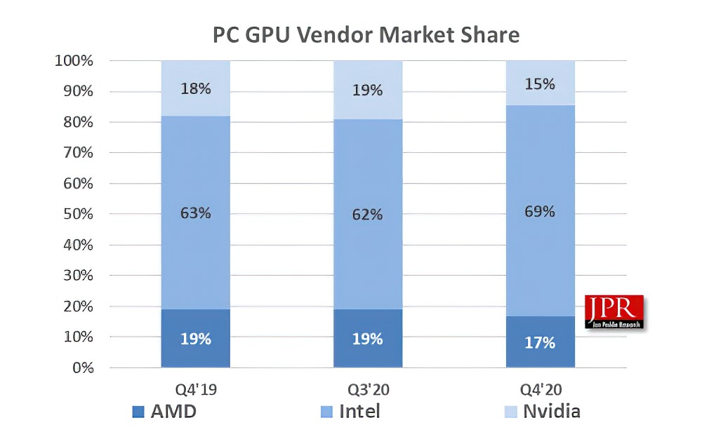 NVIDIA GeForce Gained Discrete GPU Market Share In Q4 2020 Versus AMD Radeon Despite Ongoing Stock & Availability Issues