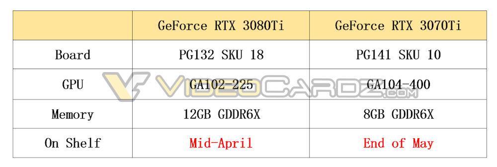 NVIDIA GeForce RTX 3080 Ti 12 GB & GeForce RTX 3070 Ti 8 GB Graphics Card Launch Rumor