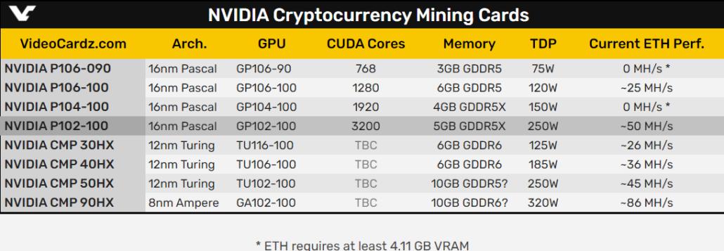 NVIDIA Pascal GPU P106 Graphics Card For Crypto Mining _1