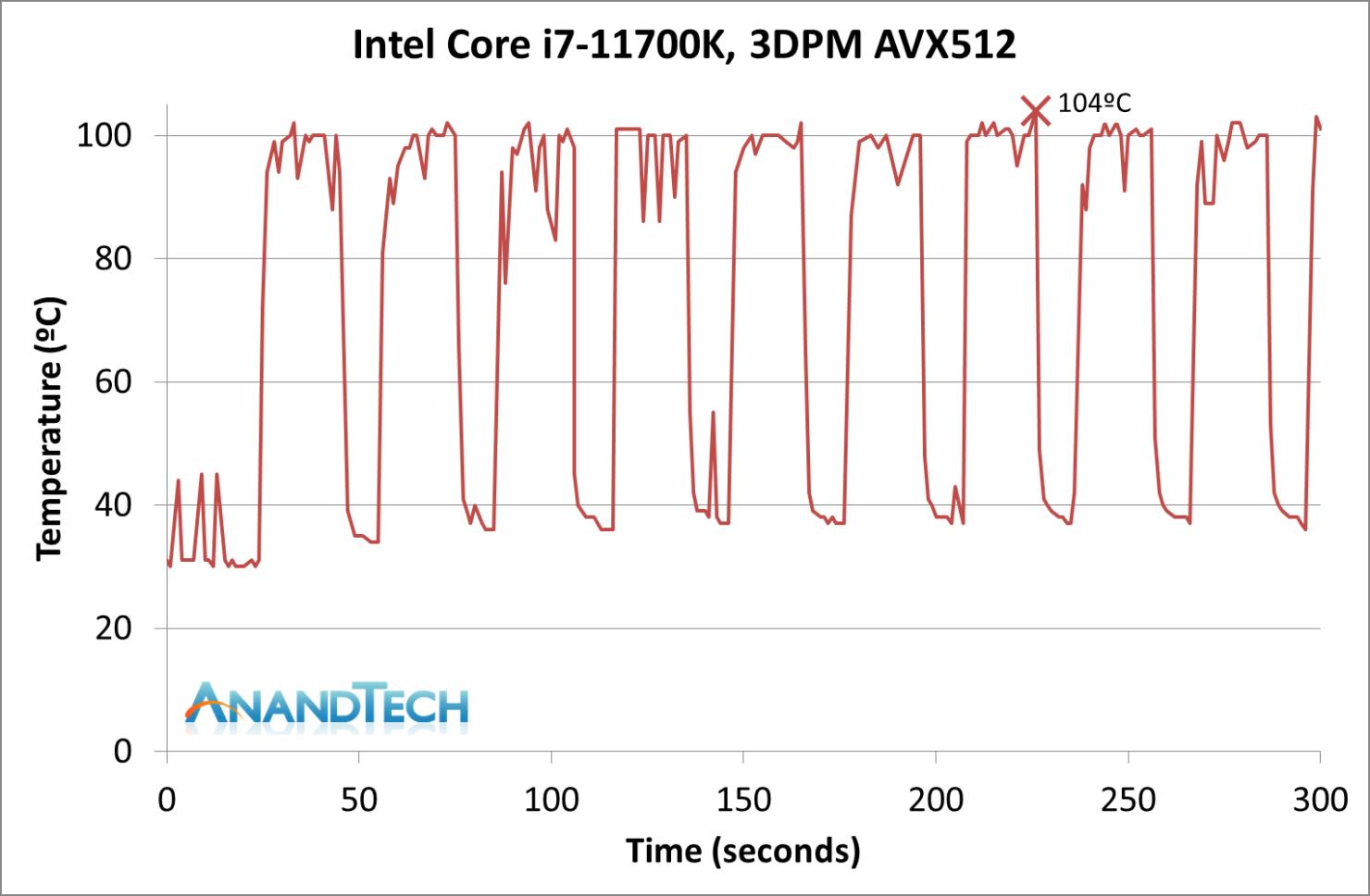 power-11700k-avx512-t