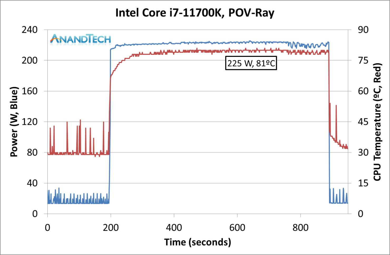 power-11700k-povray