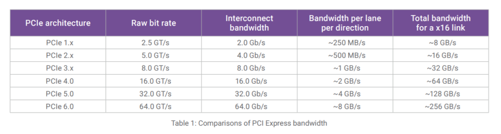 Synopsys Plans To Launch The First Complete PCI Express 6.0 IP Solution In Q3 2021