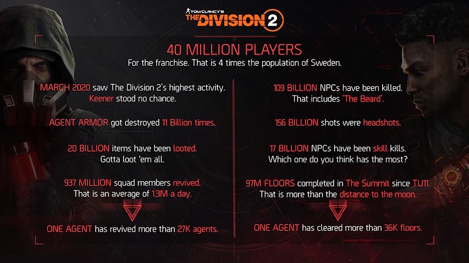 The Division 2 recupera las temporadas e introducirá un nuevo modo de juego a finales de año 2
