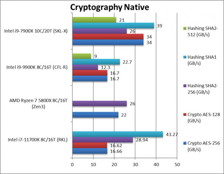 intel-rkl-1170k-crypto-768x596