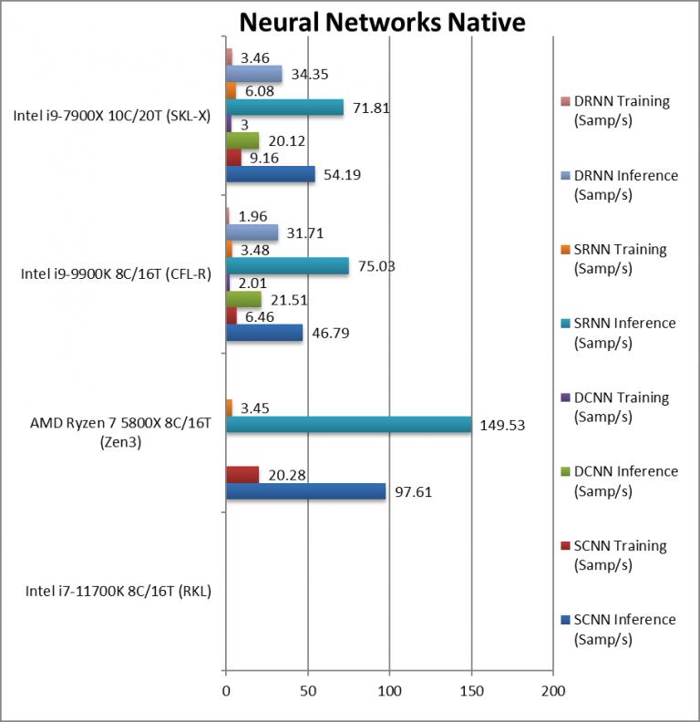 intel-rkl-1170k-neuralnet-768x792