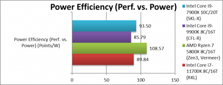 intel-rkl-1170k-perf-vs-power-768x293