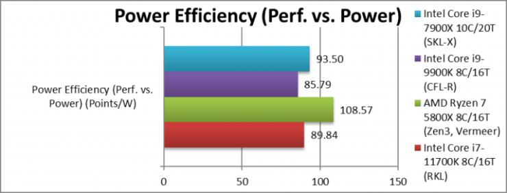 intel-rkl-1170k-perf-vs-electricity-768x293
