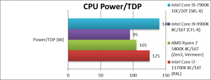 intel-rkl-1170k-power-768x293