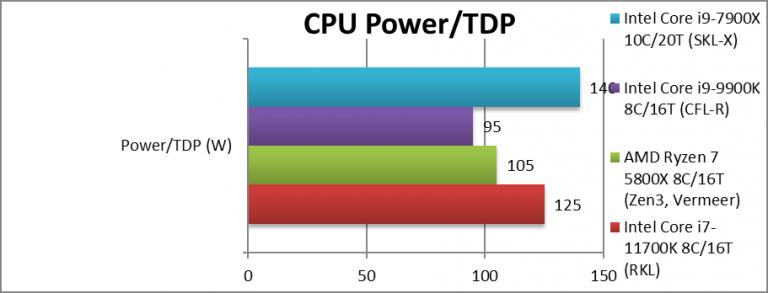 intel-rkl-1170k-power-768x293
