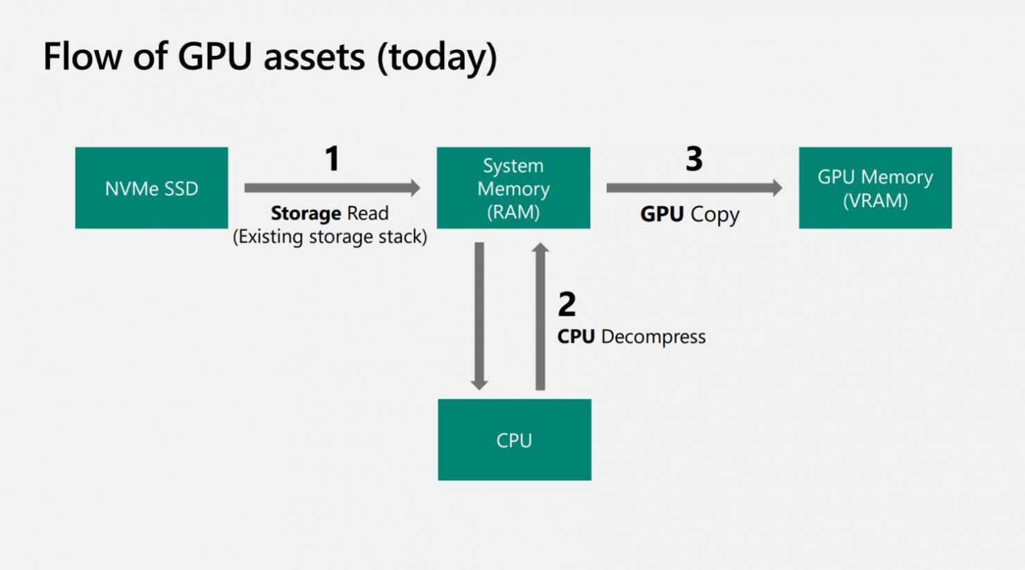78869_43_directstorage-uses-new-algorithm-to-unlock-max-io-with-desktop-gpus_full