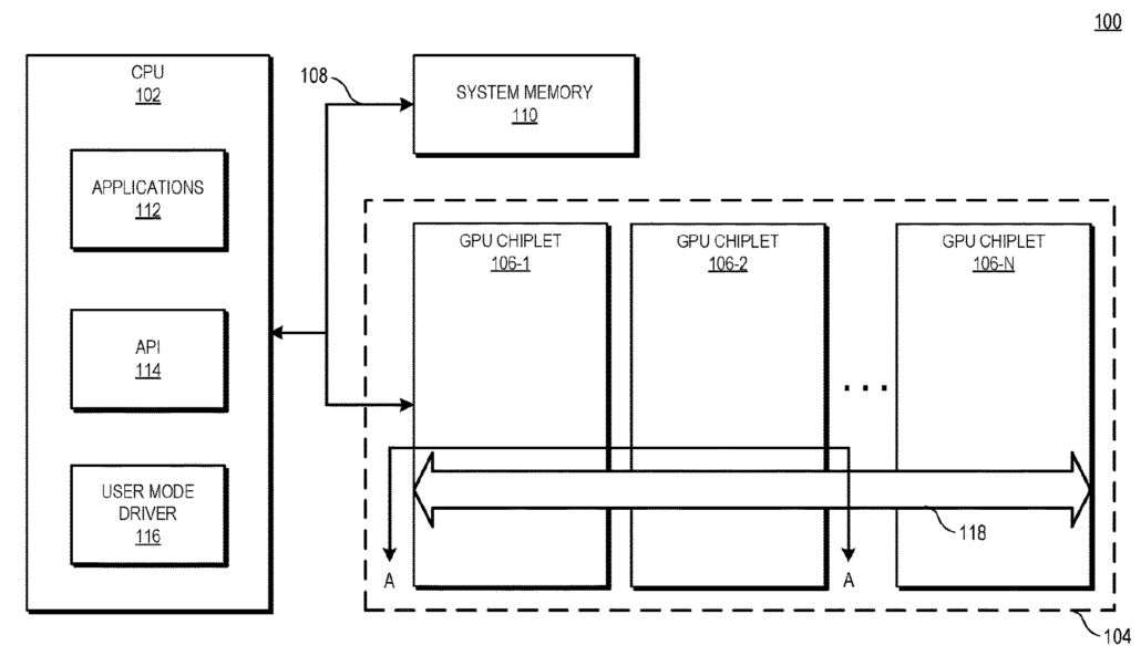 The block diagram illustrates a processing system 100 employing an active bridge chiplet for coupling GPU chiplets in accordance with some embodiments.