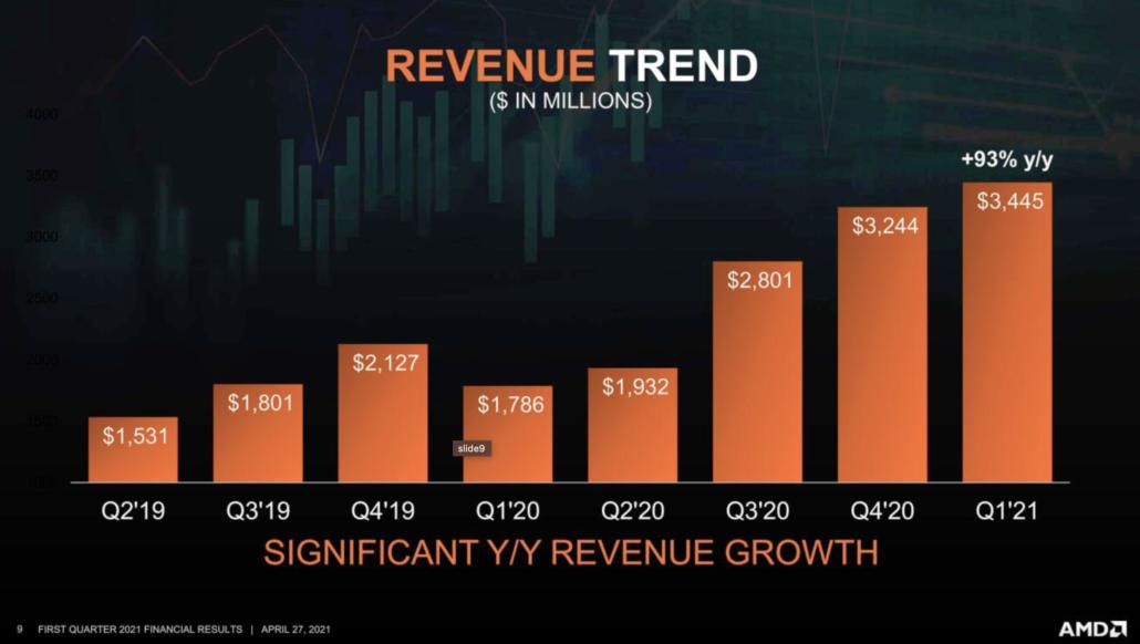 AMD Q1 2021 Revenue