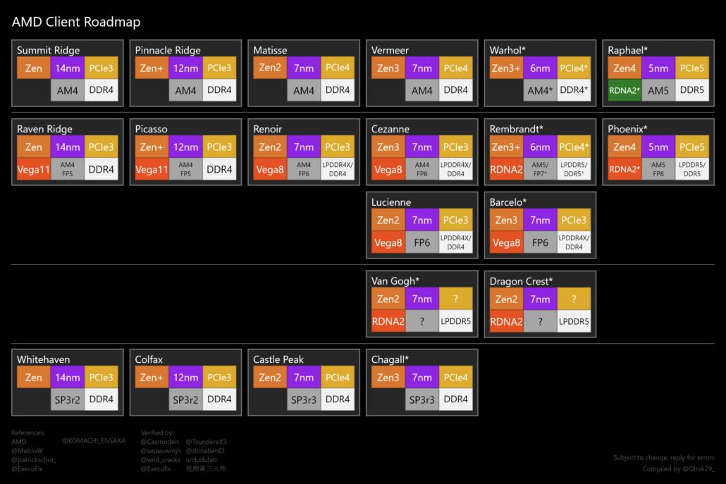 AMD锐龙台式机CPU和APU路线图
