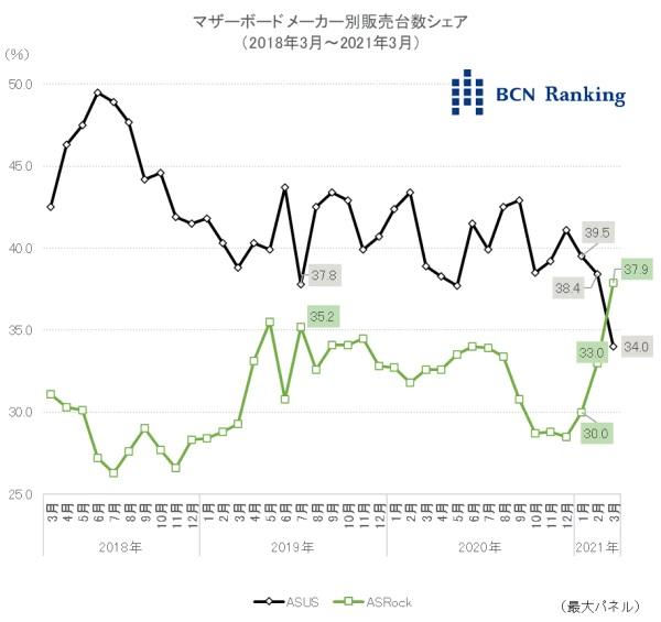 BCN Ranking ASUS and ASRock Motherboard Market Share