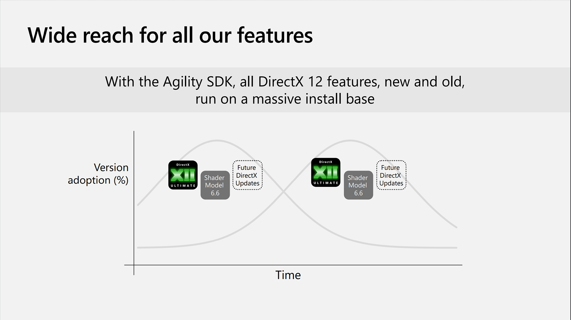 DirectX 12 Agility SDK Announced and Released Today by Microsoft