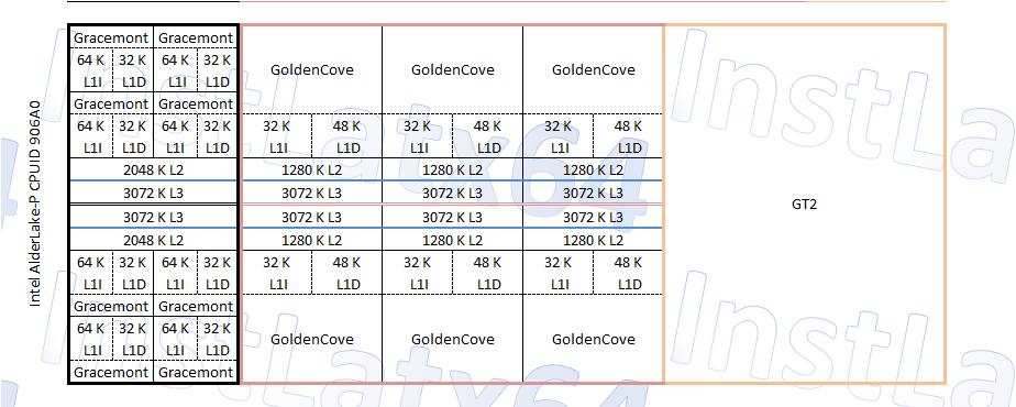 Intel Alder Lake-P 6+8 (14 Core / 20 Thread) CPU Block Diagram Mockup By InstLatX64