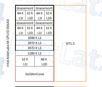 Intel Alder Lake-M 1+4 (5 Core / 6 Thread) CPU Block Diagram Mockup By InstLatX64