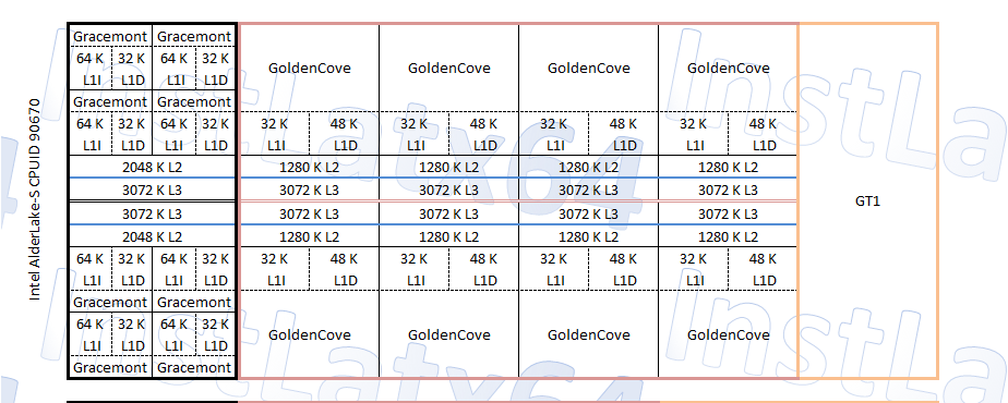 Intel Alder Lake-S 8+8 (16 Core / 24 Thread) CPU Block Diagram Mockup By InstLatX64
