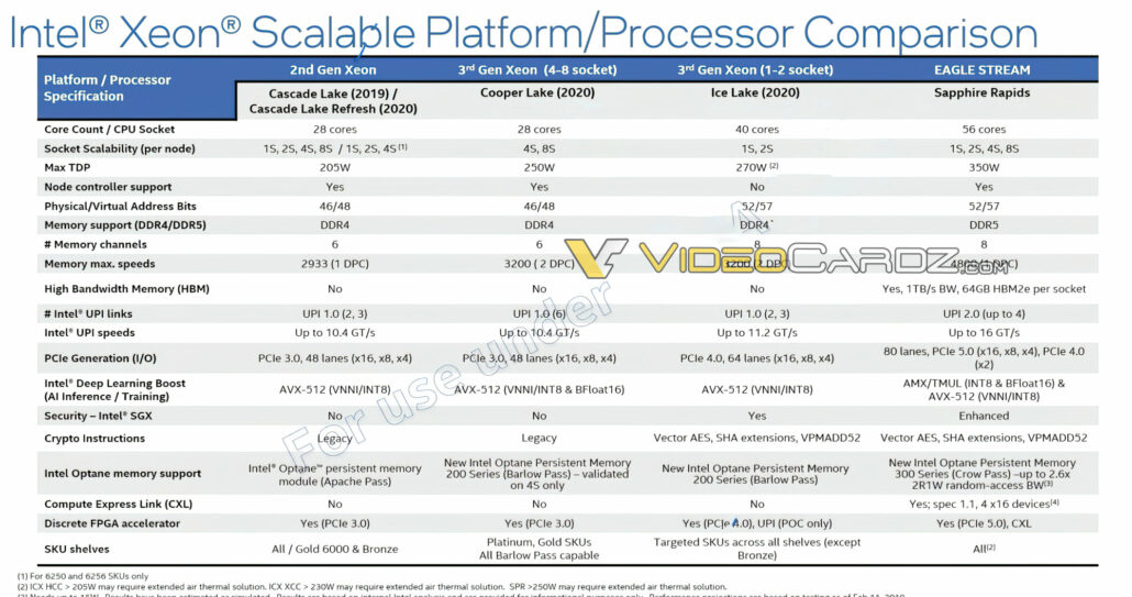 Intel Sapphire Rapids-SP Xeon Server CPU Specifications