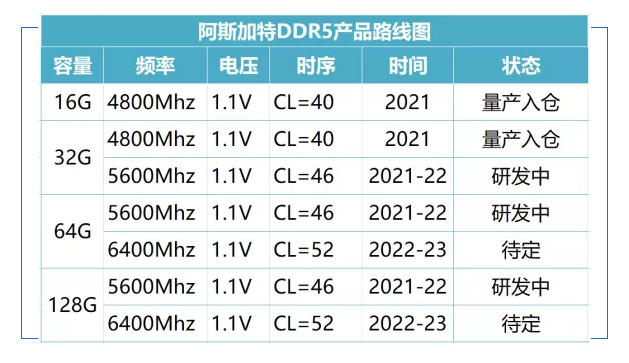 Mainstream DDR5 Memory Modules For Consumer Desktop Platforms