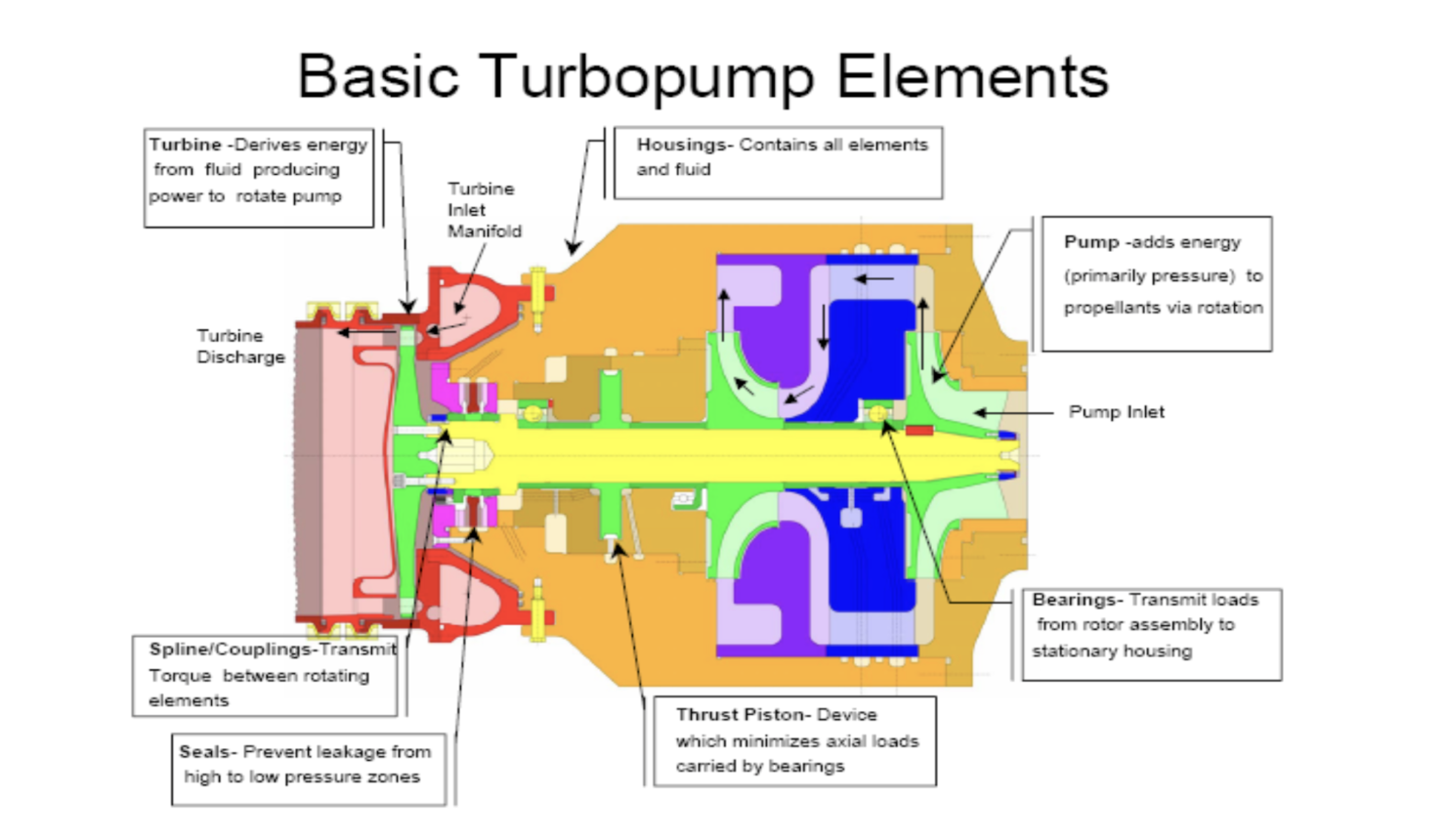 turbopump-working