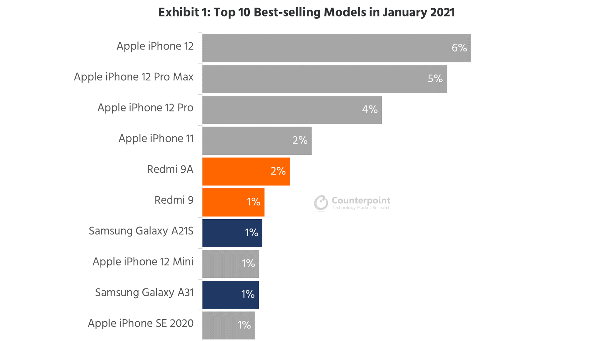 Apple's 6.1-inch iPhone 12 Was the Top-Selling Model for January 2021; iPhone 12 mini Was the Worst-Performing, Yet Again